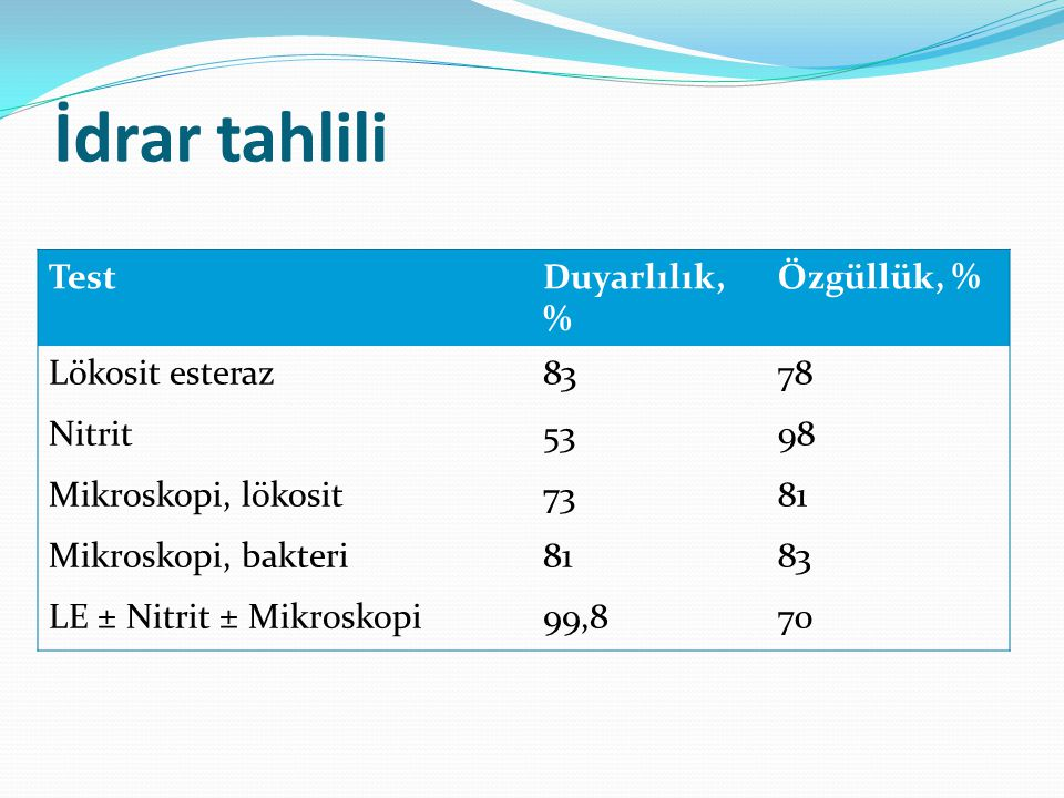 TestDuyarlılık, % Özgüllük, % Lökosit esteraz8378 Nitrit5398 Mikroskopi, lökosit7381 Mikroskopi, bakteri8183 LE ± Nitrit ± Mikroskopi99,870 İdrar tahlili