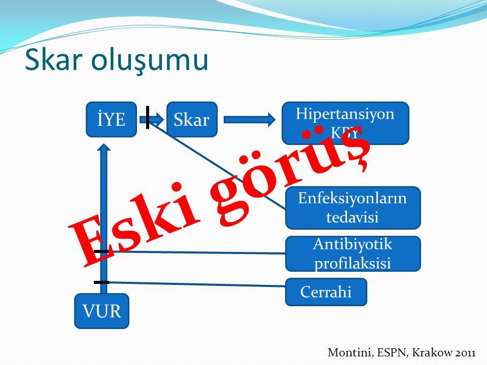 İYESkar Hipertansiyon KBY VUR Cerrahi Antibiyotik profilaksisi Enfeksiyonların tedavisi Skar oluşumu Eski görüş Montini, ESPN, Krakow 2011