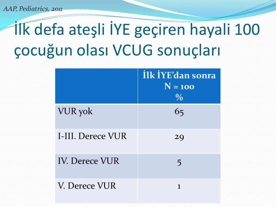 İlk defa ateşli İYE geçiren hayali 100 çocuğun olası VCUG sonuçları İlk İYE'dan sonra N = 100 % VUR yok65 I-III. Derece VUR29 IV. Derece VUR5 V. Derec