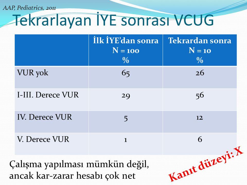 Tekrarlayan İYE sonrası VCUG İlk İYE'dan sonra N = 100 % Tekrardan sonra N = 10 % VUR yok6526 I-III. Derece VUR2956 IV. Derece VUR512 V. Derece VUR16