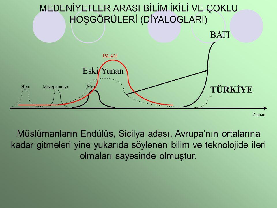 HintMezopotamyaMısır İSLAM Eski Yunan Zaman BATI TÜRKİYE MEDENİYETLER ARASI BİLİM İKİLİ VE ÇOKLU HOŞGÖRÜLERİ (DİYALOGLARI) Müslümanların Endülüs, Sici