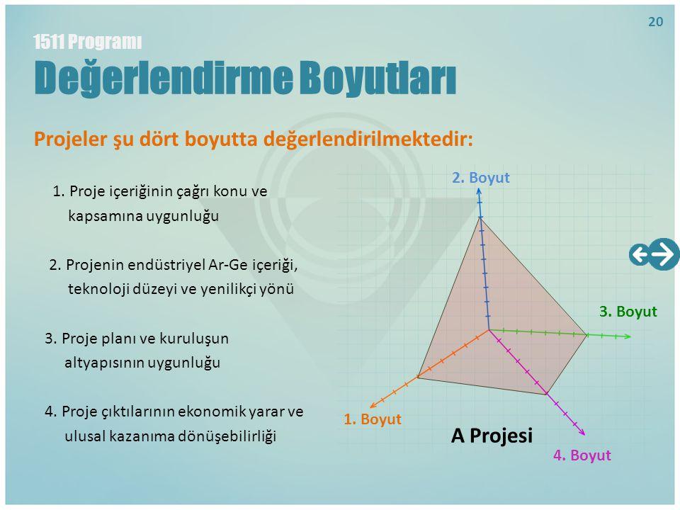 Projeler şu dört boyutta değerlendirilmektedir: 1. Proje içeriğinin çağrı konu ve kapsamına uygunluğu 2. Projenin endüstriyel Ar-Ge içeriği, teknoloji