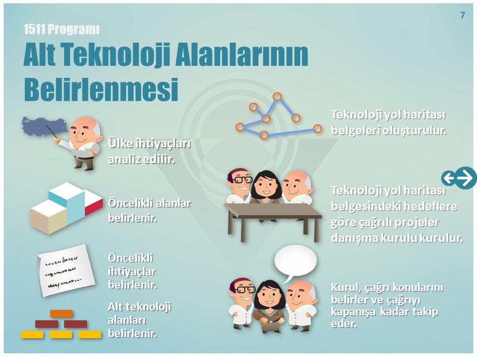1511 Programı Alt Teknoloji Alanlarının Belirlenmesi Ülke ihtiyaçları analiz edilir. Öncelikli alanlar belirlenir. Öncelikli ihtiyaçlar belirlenir. Al