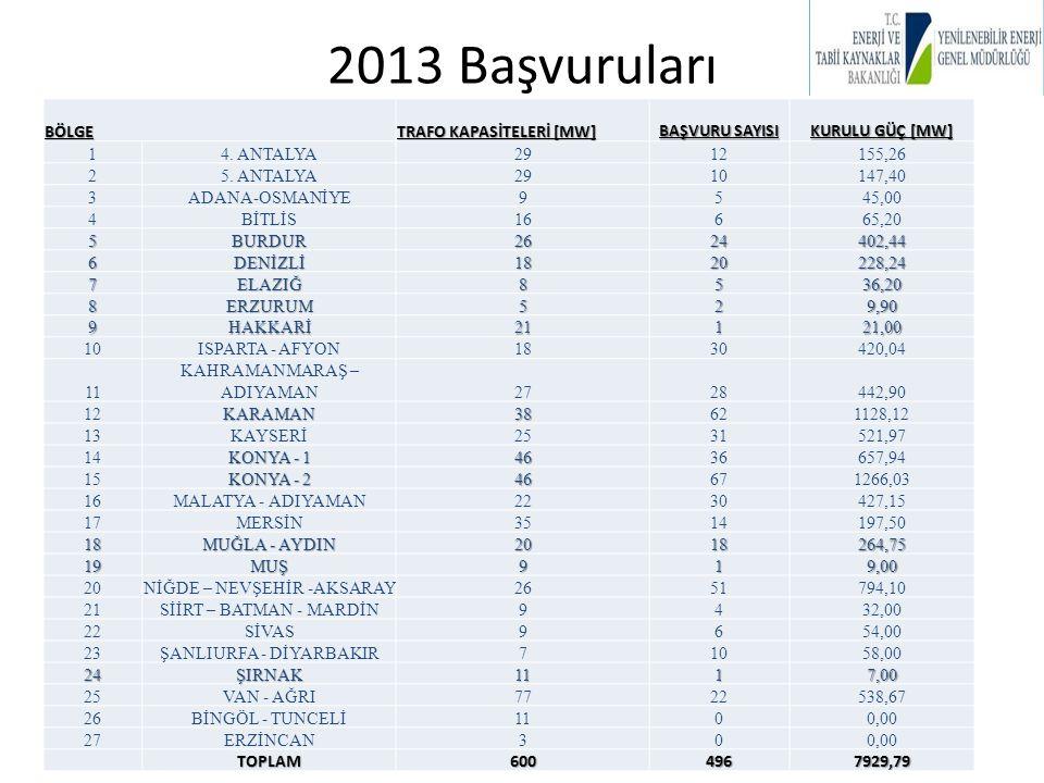 2013 Başvuruları BÖLGE TRAFO KAPASİTELERİ [MW] BAŞVURU SAYISI KURULU GÜÇ [MW] 14. ANTALYA2912155,26 25. ANTALYA2910147,40 3ADANA-OSMANİYE9545,00 4BİTL