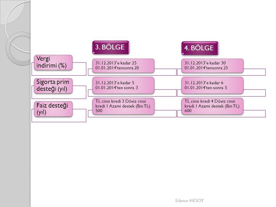 Vergi indirimi (%) Sigorta prim deste ğ i (yıl) Faiz deste ğ i (yıl) 31.12.2013'e kadar 25 01.01.2014'tensonra 20 31.12.2013'e kadar 5 01.01.2014'ten sonra 3 TL cinsi kredi 3 Döviz cinsi kredi 1 Azami destek (Bin TL) 500 3.