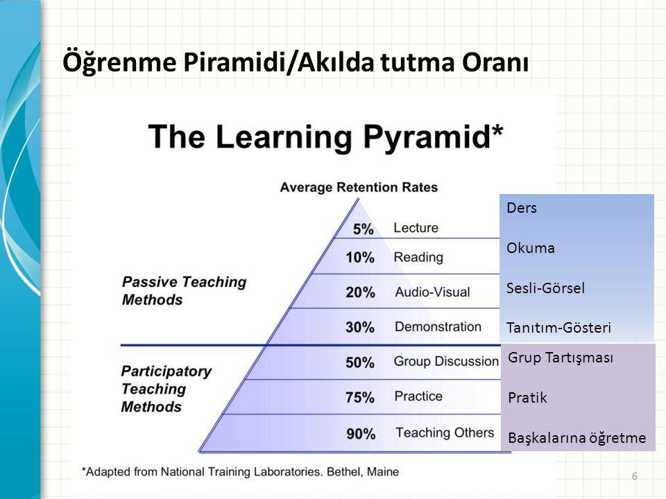 Öğrenme Piramidi/Akılda tutma Oranı 6 Ders Okuma Sesli-Görsel Tanıtım-Gösteri Grup Tartışması Pratik Başkalarına öğretme