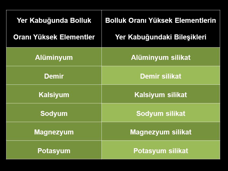 Yer Kabuğunda Bolluk Oranı Yüksek Elementler Bolluk Oranı Yüksek Elementlerin Yer Kabuğundaki Bileşikleri AlüminyumAlüminyum silikat DemirDemir silika