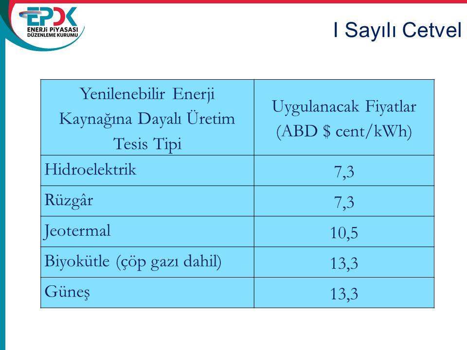 Yenilenebilir Enerji Kaynağına Dayalı Üretim Tesis Tipi Uygulanacak Fiyatlar (ABD $ cent/kWh) Hidroelektrik 7,3 Rüzgâr 7,3 Jeotermal 10,5 Biyokütle (ç