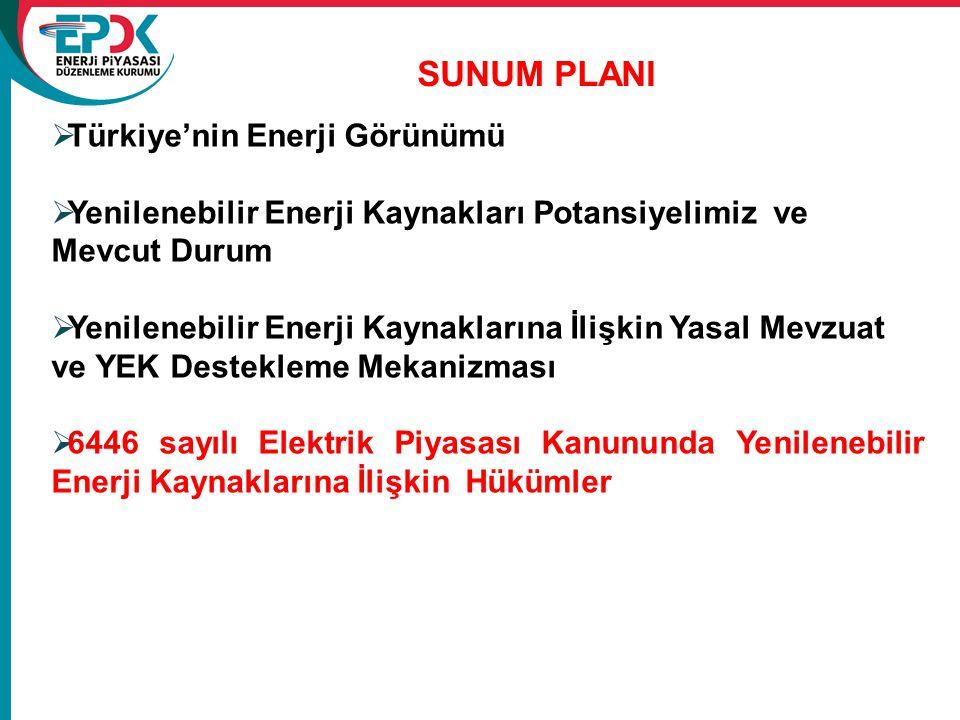 SUNUM PLANI  Türkiye'nin Enerji Görünümü  Yenilenebilir Enerji Kaynakları Potansiyelimiz ve Mevcut Durum  Yenilenebilir Enerji Kaynaklarına İlişkin