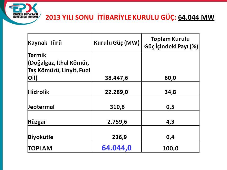 2013 YILI SONU İTİBARİYLE KURULU GÜÇ: 64.044 MW Kaynak TürüKurulu Güç (MW) Toplam Kurulu Güç İçindeki Payı (%) Termik (Doğalgaz, İthal Kömür, Taş Kömü