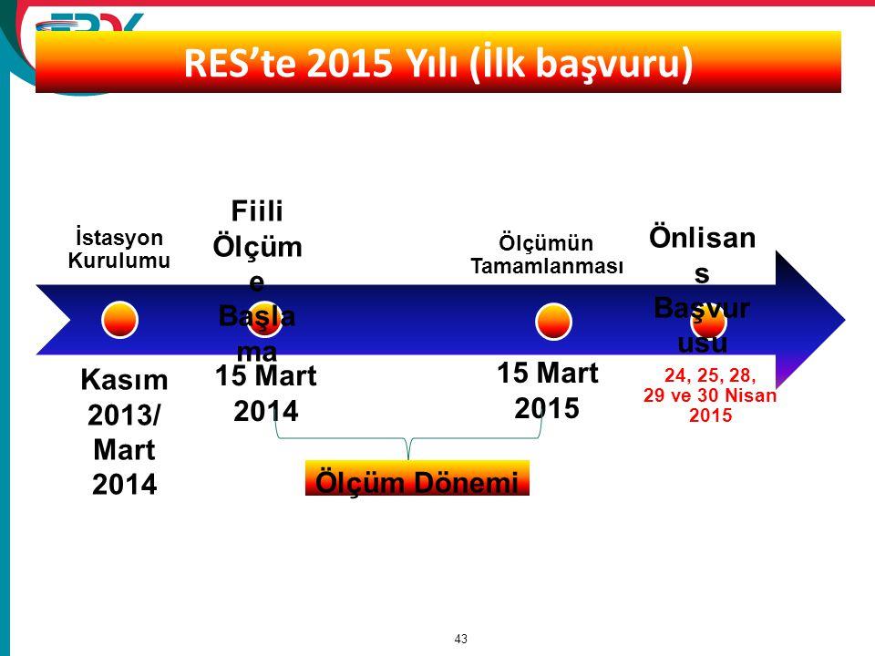 43 RES'te 2015 Yılı (İlk başvuru) İstasyon Kurulumu Ölçümün Tamamlanması 24, 25, 28, 29 ve 30 Nisan 2015 Kasım 2013/ Mart 2014 15 Mart 2014 Fiili Ölçü