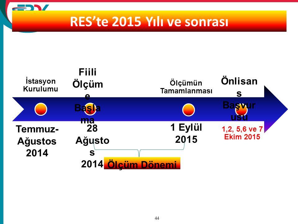 44 RES'te 2015 Yılı ve sonrası İstasyon Kurulumu Ölçümün Tamamlanması 1,2, 5,6 ve 7 Ekim 2015 Temmuz- Ağustos 2014 28 Ağusto s 2014 Fiili Ölçüm e Başl