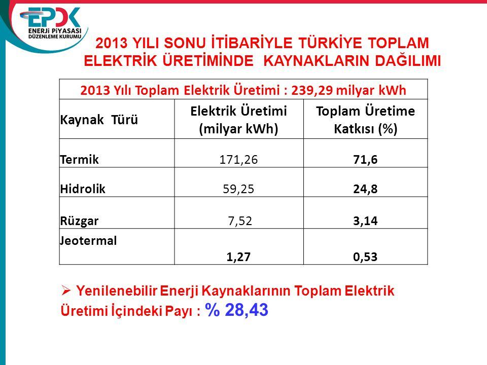 2013 YILI SONU İTİBARİYLE TÜRKİYE TOPLAM ELEKTRİK ÜRETİMİNDE KAYNAKLARIN DAĞILIMI 2013 Yılı Toplam Elektrik Üretimi : 239,29 milyar kWh Kaynak Türü El