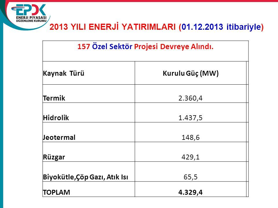 2013 YILI ENERJİ YATIRIMLARI (01.12.2013 itibariyle) 157 Özel Sektör Projesi Devreye Alındı. Kaynak TürüKurulu Güç (MW) Termik2.360,4 Hidrolik1.437,5