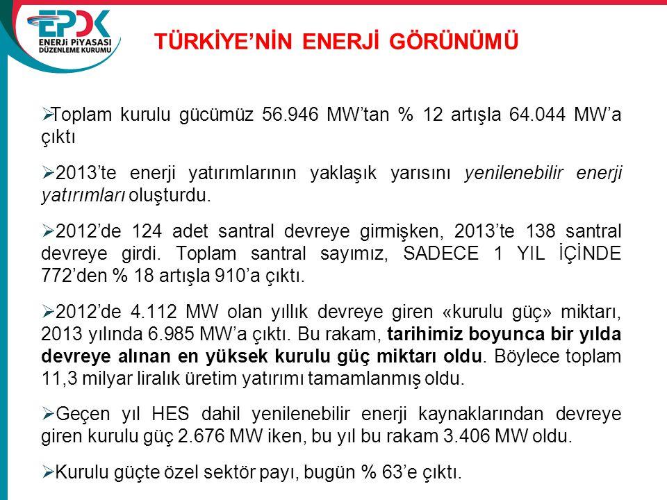  Toplam kurulu gücümüz 56.946 MW'tan % 12 artışla 64.044 MW'a çıktı  2013'te enerji yatırımlarının yaklaşık yarısını yenilenebilir enerji yatırımlar