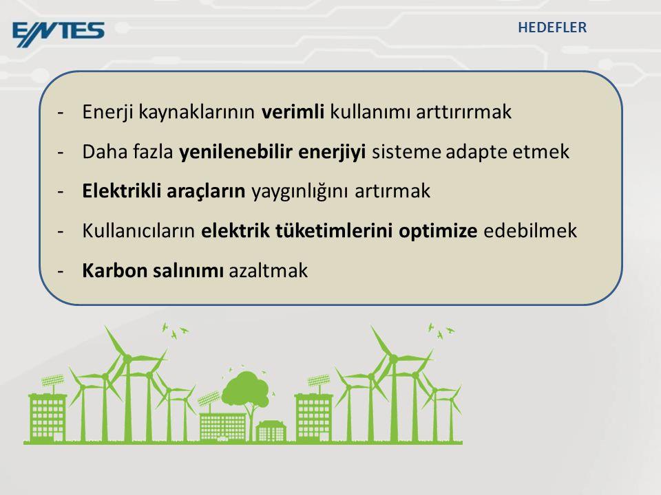 HEDEFLER -Enerji kaynaklarının verimli kullanımı arttırırmak -Daha fazla yenilenebilir enerjiyi sisteme adapte etmek -Elektrikli araçların yaygınlığını artırmak -Kullanıcıların elektrik tüketimlerini optimize edebilmek -Karbon salınımı azaltmak