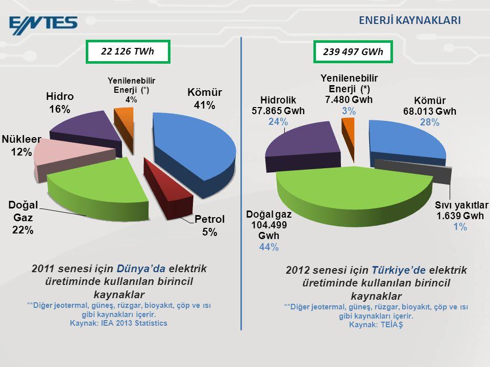 2011 senesi için Dünya'da elektrik üretiminde kullanılan birincil kaynaklar **Diğer jeotermal, güneş, rüzgar, bioyakıt, çöp ve ısı gibi kaynakları içe