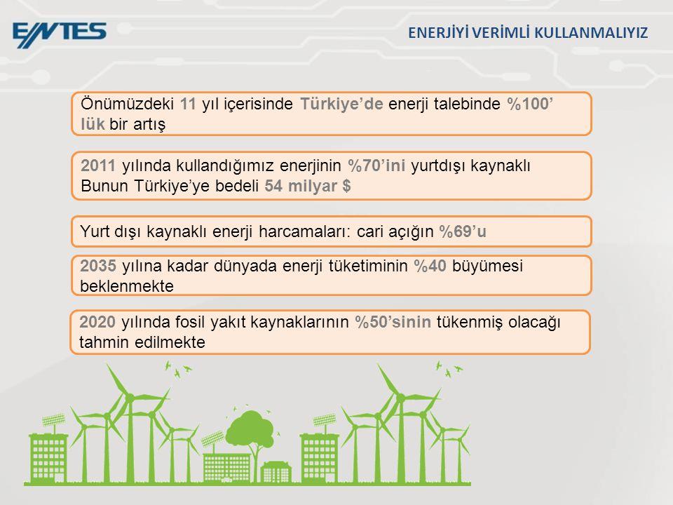 2020 yılında fosil yakıt kaynaklarının %50'sinin tükenmiş olacağı tahmin edilmekte Yurt dışı kaynaklı enerji harcamaları: cari açığın %69'u 2035 yılına kadar dünyada enerji tüketiminin %40 büyümesi beklenmekte 2011 yılında kullandığımız enerjinin %70'ini yurtdışı kaynaklı Bunun Türkiye'ye bedeli 54 milyar $ Önümüzdeki 11 yıl içerisinde Türkiye'de enerji talebinde %100' lük bir artış ENERJİYİ VERİMLİ KULLANMALIYIZ