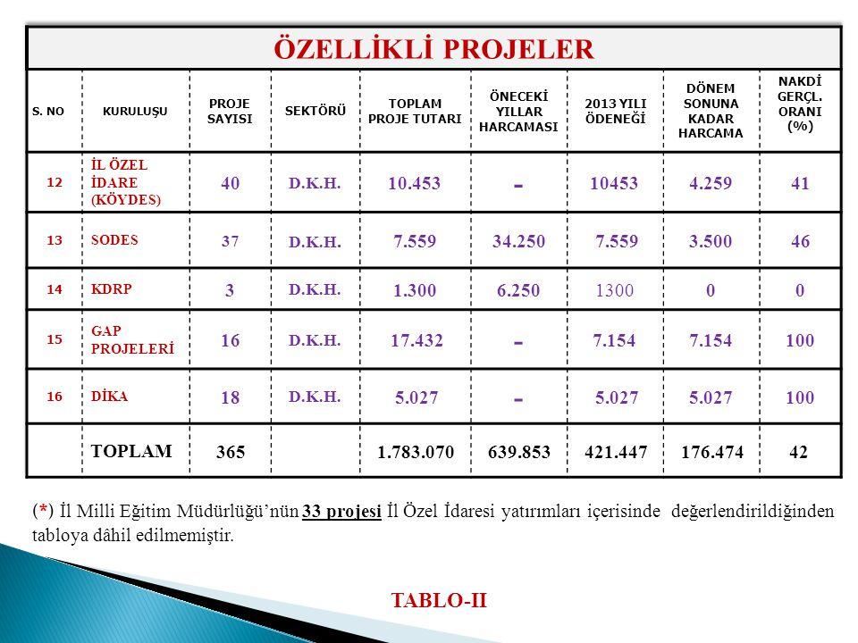 (*) İl Milli Eğitim Müdürlüğü'nün 33 projesi İl Özel İdaresi yatırımları içerisinde değerlendirildiğinden tabloya dâhil edilmemiştir.