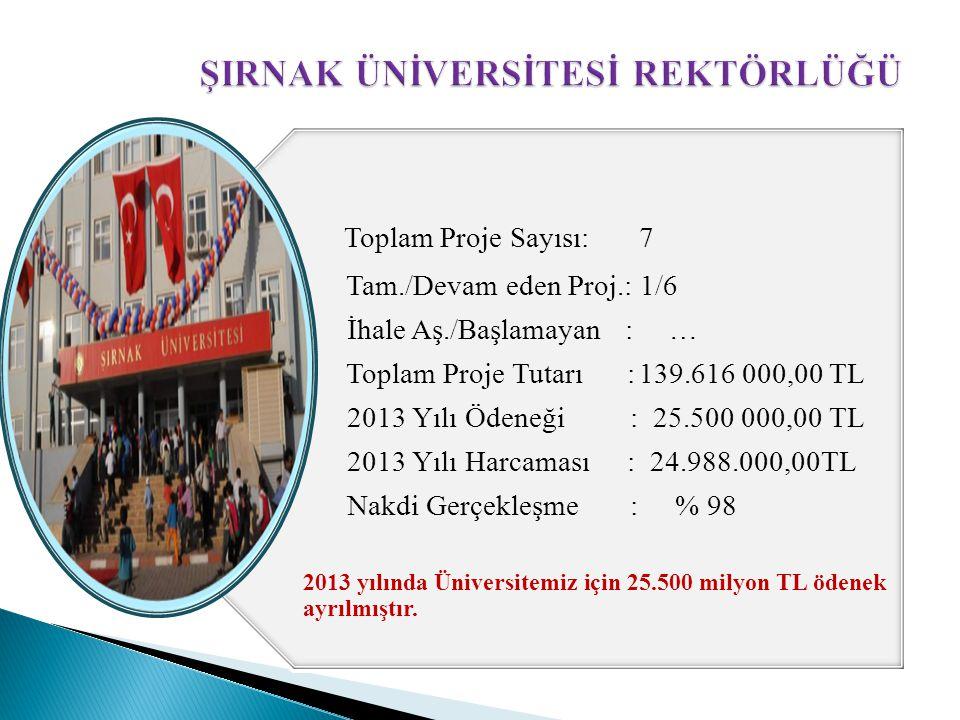 Toplam Proje Sayısı: 7 Tam./Devam eden Proj.: 1/6 İhale Aş./Başlamayan : … Toplam Proje Tutarı :139.616 000,00 TL 2013 Yılı Ödeneği : 25.500 000,00 TL