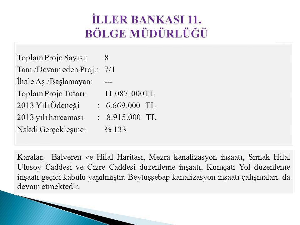 Toplam Proje Sayısı: 8 Tam./Devam eden Proj.: 7/1 İhale Aş./Başlamayan: --- Toplam Proje Tutarı: 11.087.000TL 2013 Yılı Ödeneği : 6.669.000 TL 2013 yı