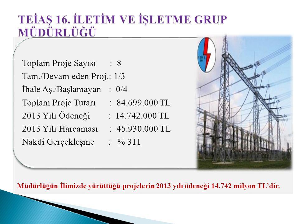 Toplam Proje Sayısı : 8 Tam./Devam eden Proj.: 1/3 İhale Aş./Başlamayan : 0/4 Toplam Proje Tutarı : 84.699.000 TL 2013 Yılı Ödeneği : 14.742.000 TL 2013 Yılı Harcaması : 45.930.000 TL Nakdi Gerçekleşme : % 311 Müdürlüğün İlimizde yürüttüğü projelerin 2013 yılı ödeneği 14.742 milyon TL'dir.