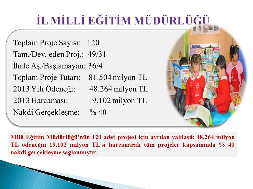 Toplam Proje Sayısı: 120 Tam./Dev. eden Proj.: 49/31 İhale Aş./Başlamayan: 36/4 Toplam Proje Tutarı: 81.504 milyon TL 2013 Yılı Ödeneği: 48.264 milyon