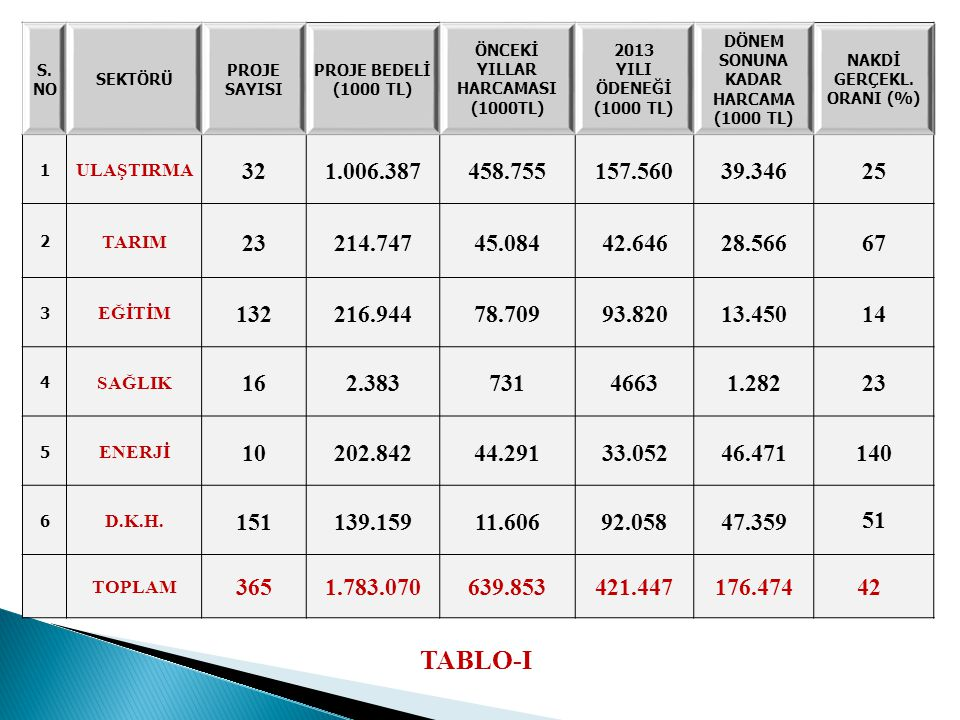 Toplam Proje Sayısı: 8 Tam./Devam eden Proj.: 7/1 İhale Aş./Başlamayan: --- Toplam Proje Tutarı: 11.087.000TL 2013 Yılı Ödeneği : 6.669.000 TL 2013 yılı harcaması : 8.915.000 TL Nakdi Gerçekleşme: % 133 Karalar, Balveren ve Hilal Haritası, Mezra kanalizasyon inşaatı, Şırnak Hilal Ulusoy Caddesi ve Cizre Caddesi düzenleme inşaatı, Kumçatı Yol düzenleme inşaatı geçici kabulü yapılmıştır.