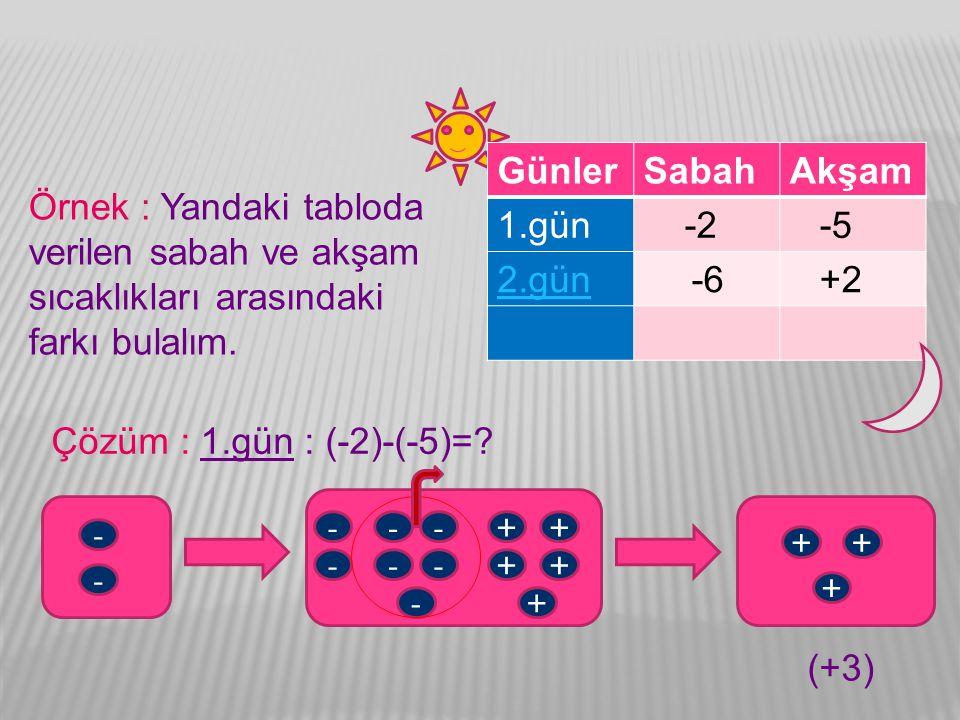 GünlerSabahAkşam 1.gün -2 -5 2.gün -6 +2 Çözüm : 1.gün : (-2)-(-5)=? - - -- -- - - - ++ ++ + ++ + Örnek : Yandaki tabloda verilen sabah ve akşam sıcak