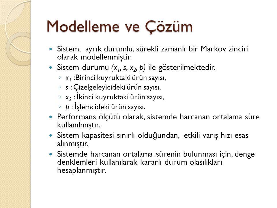 Modelleme ve Çözüm  Sistem, ayrık durumlu, sürekli zamanlı bir Markov zinciri olarak modellenmiştir.