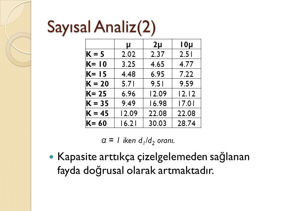 Sayısal Analiz(2)  Kapasite arttıkça çizelgelemeden sa ğ lanan fayda do ğ rusal olarak artmaktadır.