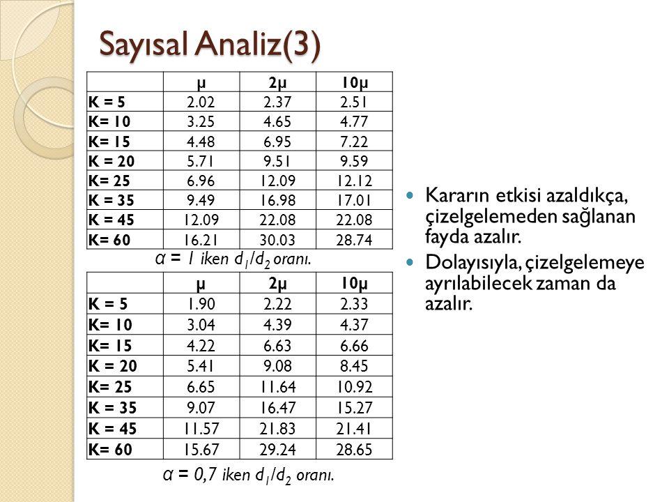 Sayısal Analiz(3)  Kararın etkisi azaldıkça, çizelgelemeden sa ğ lanan fayda azalır.
