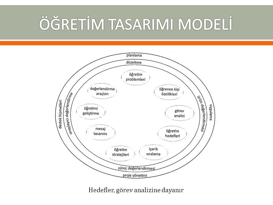  İki kısmı vardır: o Birincisi, genel öğretim hedef cümlesi (kavramak, anlamak, yorumlamak, değerlendirmek, kullanmak vb.) o İkincisi Hedefin başarıldığını gösteren performans örnekleri.