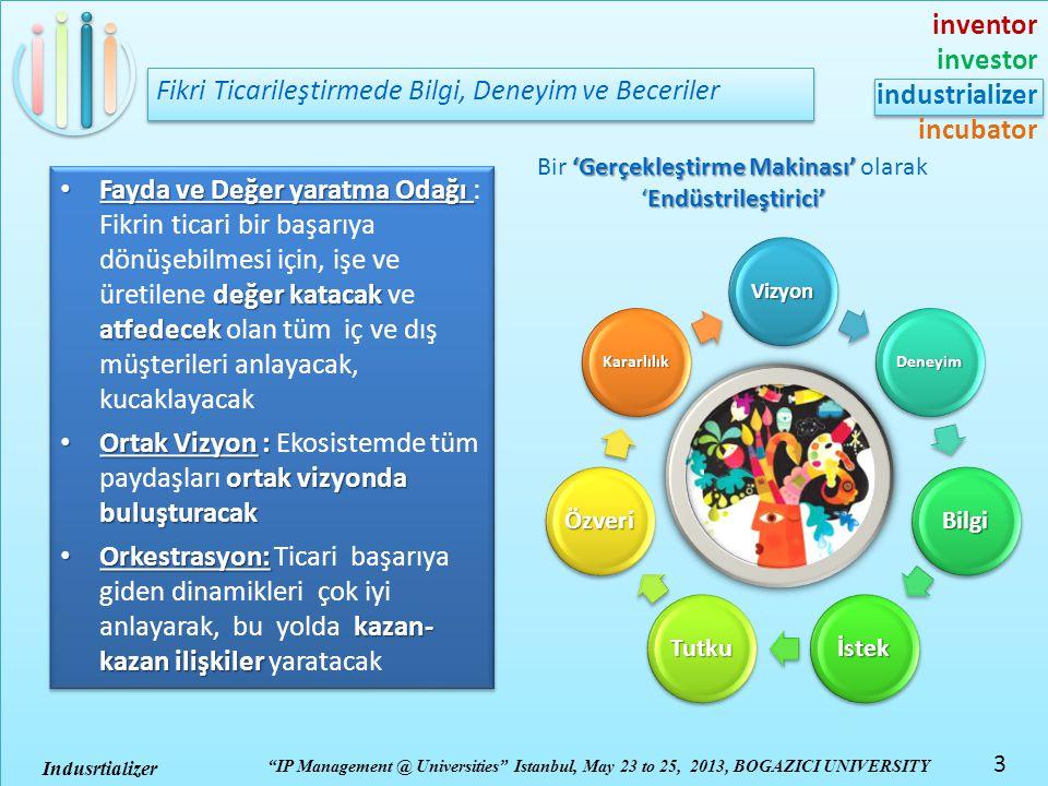 inventor investor industrializer incubator IP Management @ Universities Istanbul, May 23 to 25, 2013, BOGAZICI UNIVERSITY 4 Indusrtializer 'Gerçekleştirme Makinası' 'Endüstrileştirici' Bir 'Gerçekleştirme Makinası' olarak 'Endüstrileştirici' MarbleAngel .