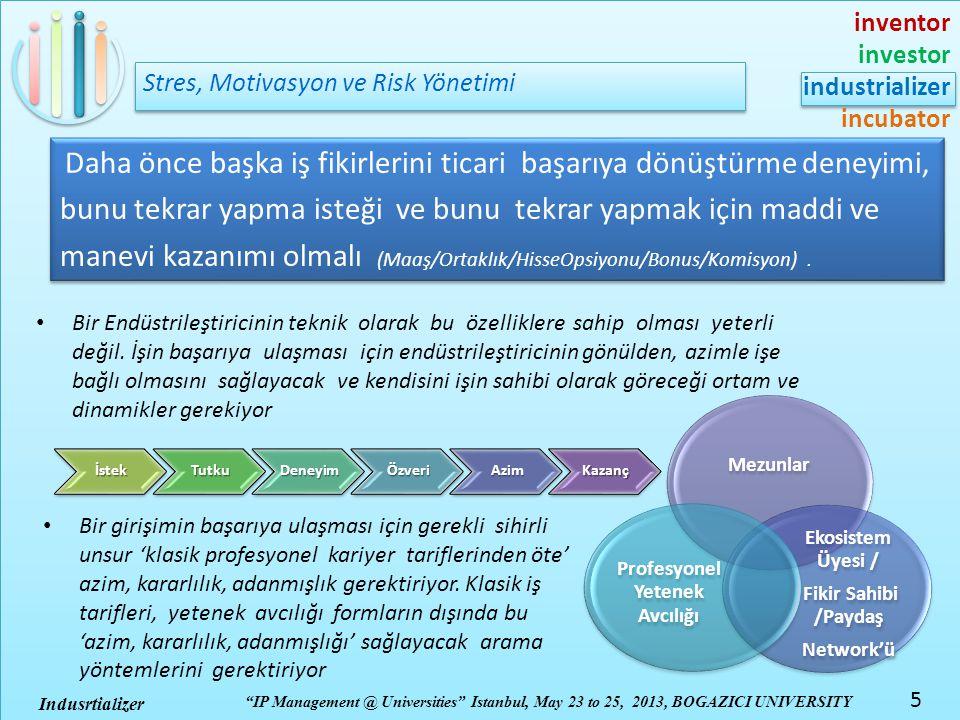inventor investor industrializer incubator IP Management @ Universities Istanbul, May 23 to 25, 2013, BOGAZICI UNIVERSITY 5 Indusrtializer Stres, Motivasyon ve Risk Yönetimi Daha önce başka iş fikirlerini ticari başarıya dönüştürme deneyimi, bunu tekrar yapma isteği ve bunu tekrar yapmak için maddi ve manevi kazanımı olmalı (Maaş/Ortaklık/HisseOpsiyonu/Bonus/Komisyon).