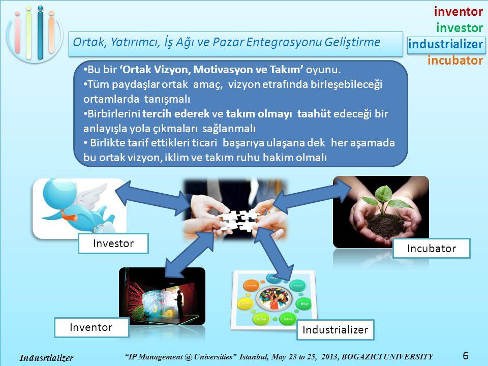 inventor investor industrializer incubator IP Management @ Universities Istanbul, May 23 to 25, 2013, BOGAZICI UNIVERSITY 6 Indusrtializer Ortak, Yatırımcı, İş Ağı ve Pazar Entegrasyonu Geliştirme Investor Industrializer • Bu bir 'Ortak Vizyon, Motivasyon ve Takım' oyunu.