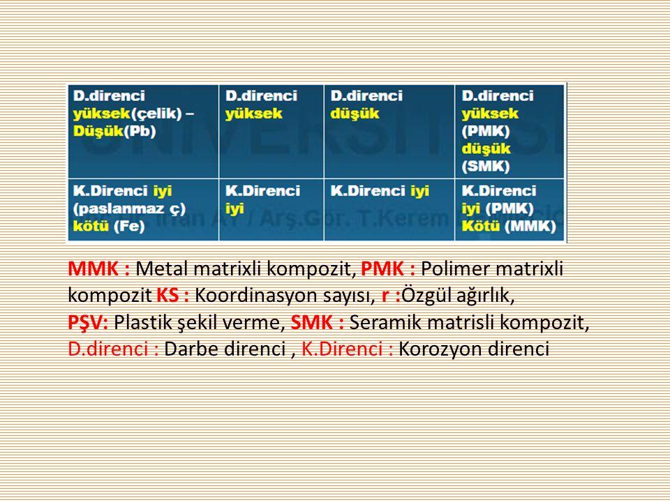 MMK : Metal matrixli kompozit, PMK : Polimer matrixli kompozit KS : Koordinasyon sayısı, r :Özgül ağırlık, PŞV: Plastik şekil verme, SMK : Seramik mat