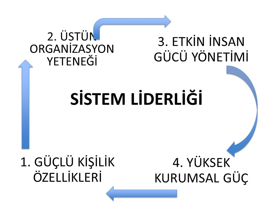 SİSTEM LİDERLİĞİ 4.YÜKSEK KURUMSAL GÜÇ 2. ÜSTÜN ORGANİZASYON YETENEĞİ 3.