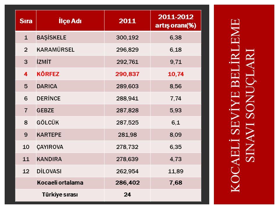 Sıraİlçe Adı2010 2009 -2010 artış oranı(%) 1KARAMÜRSEL309,0834,81 2BAŞİSKELE307,7454,2 3İZMİT307,0747,7 4DARICA306,4129,31 5DERİNCE305,5857,2 6GEBZE30
