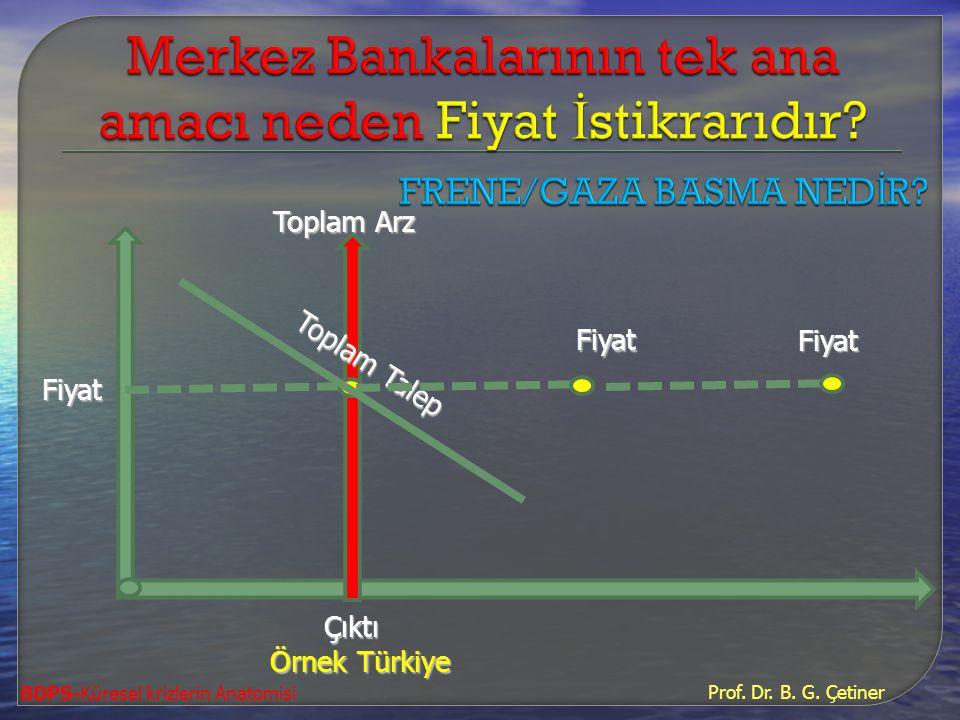 Prof. Dr. B. G. Çetiner BDPS-Küresel krizlerin Anatomisi Çıktı Çıktı Toplam Arz Toplam Arz Örnek Türkiye Fiyat Toplam Talep Fiyat Fiyat