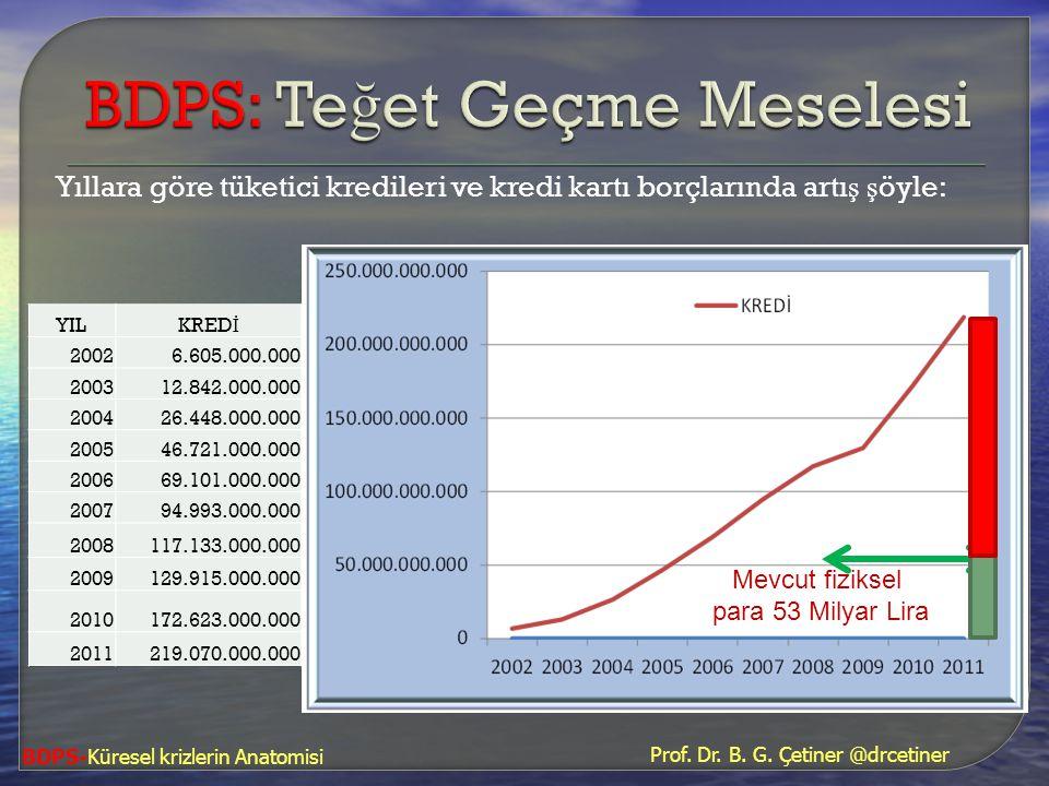 Yıllara göre tüketici kredileri ve kredi kartı borçlarında artı ş ş öyle: BDPS-Küresel krizlerin Anatomisi YILKRED İ 20026.605.000.000 200312.842.000.