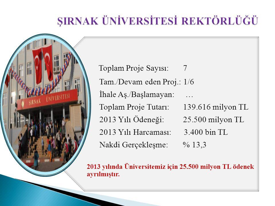 Toplam Proje Sayısı: 7 Tam./Devam eden Proj.: 1/6 İhale Aş./Başlamayan: … Toplam Proje Tutarı: 139.616 milyon TL 2013 Yılı Ödeneği: 25.500 milyon TL 2