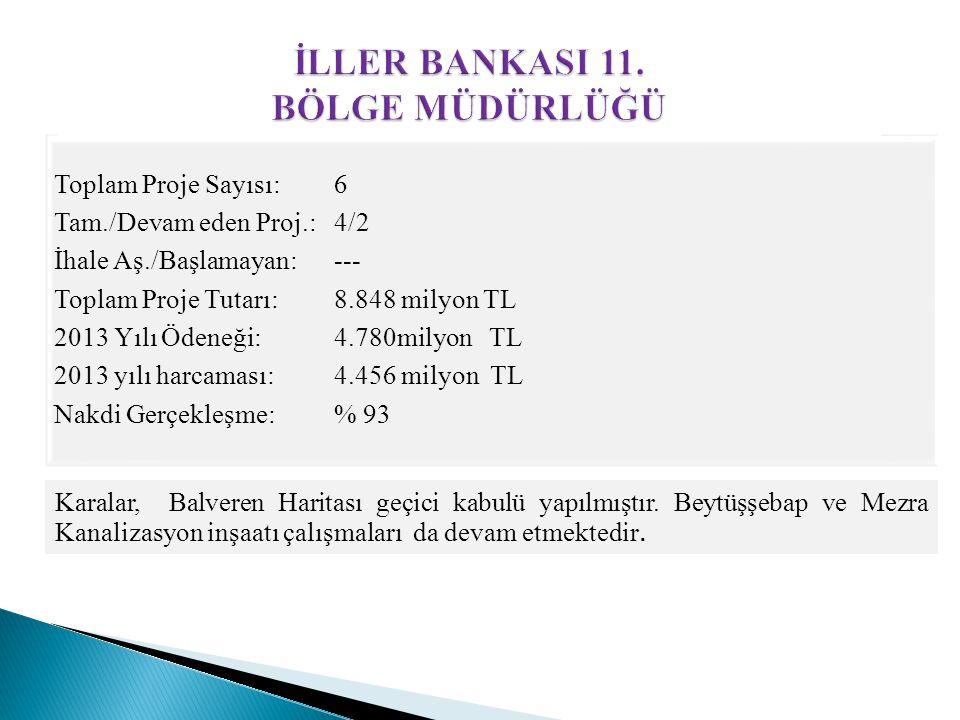 Toplam Proje Sayısı: 6 Tam./Devam eden Proj.: 4/2 İhale Aş./Başlamayan: --- Toplam Proje Tutarı: 8.848 milyon TL 2013 Yılı Ödeneği: 4.780milyon TL 201