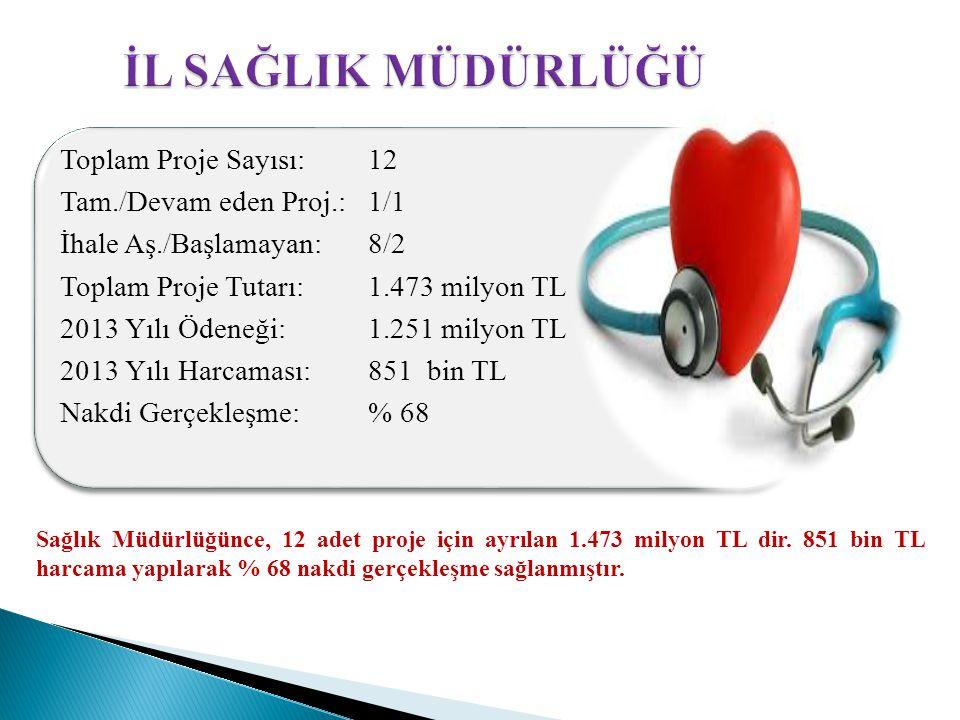Sağlık Müdürlüğünce, 12 adet proje için ayrılan 1.473 milyon TL dir. 851 bin TL harcama yapılarak % 68 nakdi gerçekleşme sağlanmıştır. Toplam Proje Sa