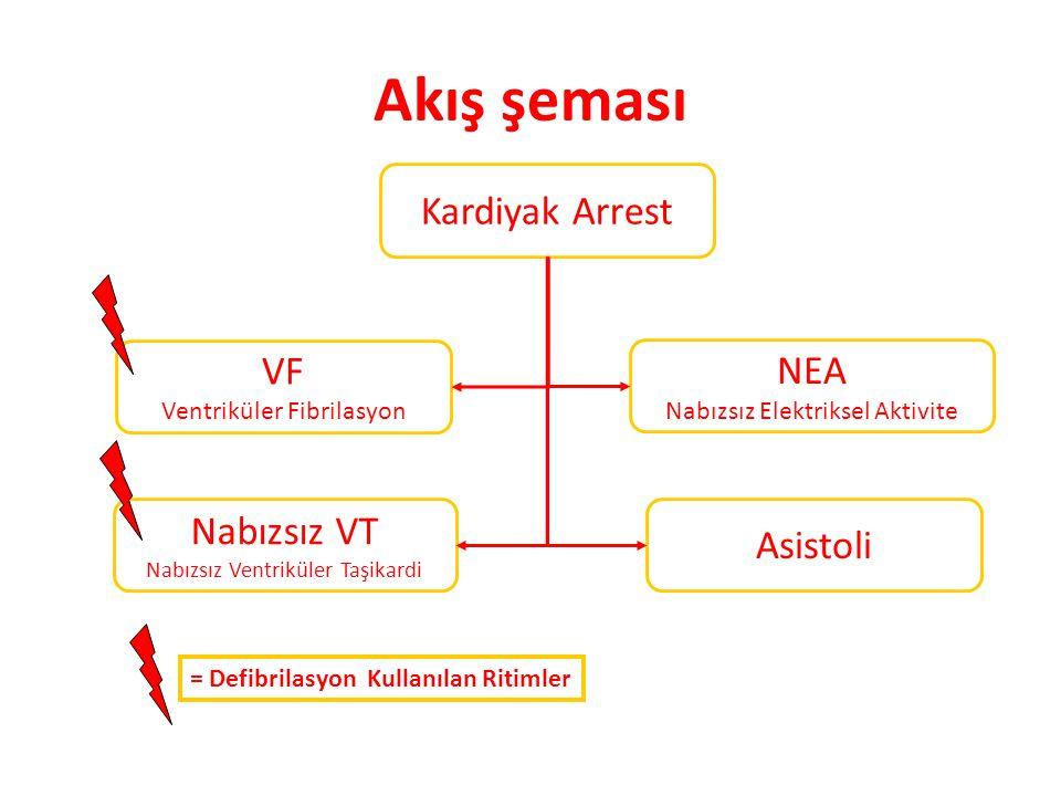 Akış şeması Kardiyak Arrest VF Ventriküler Fibrilasyon Nabızsız VT Nabızsız Ventriküler Taşikardi NEA Nabızsız Elektriksel Aktivite Asistoli = Defibri