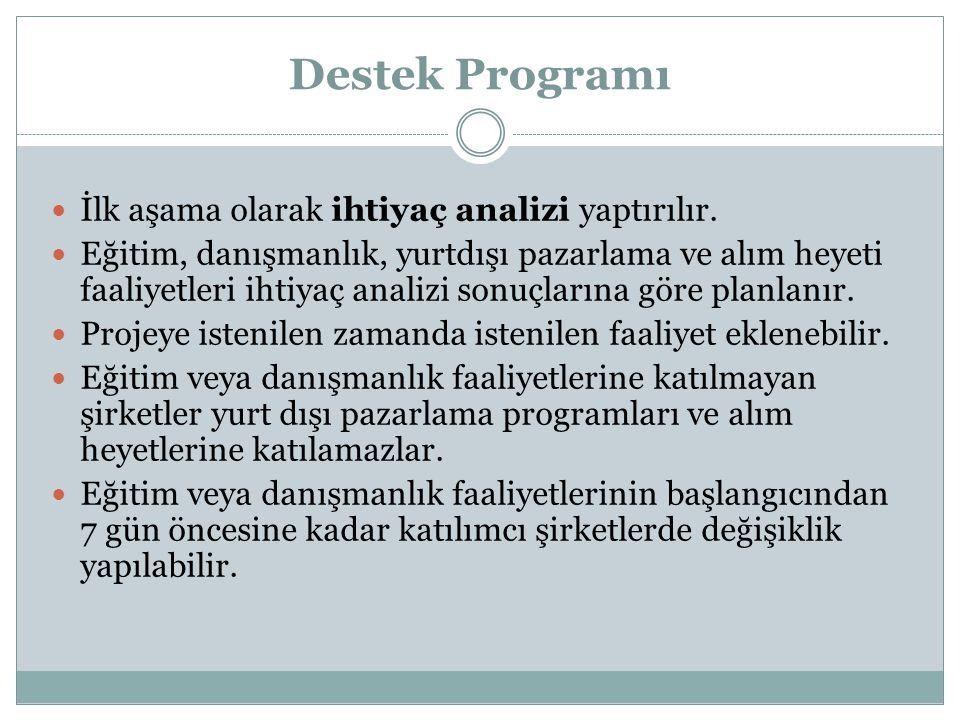Destek Programı  İlk aşama olarak ihtiyaç analizi yaptırılır.  Eğitim, danışmanlık, yurtdışı pazarlama ve alım heyeti faaliyetleri ihtiyaç analizi s