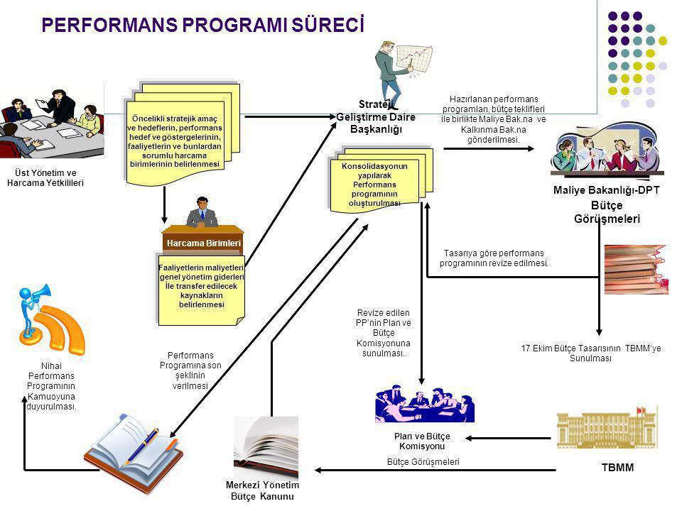 PERFORMANS PROGRAMI SÜRECİ Bütçe Görüşmeleri TBMM 17 Ekim Bütçe Tasarısının TBMM'ye Sunulması Plan ve Bütçe Komisyonu Bütçe Görüşmeleri Strateji Geliş