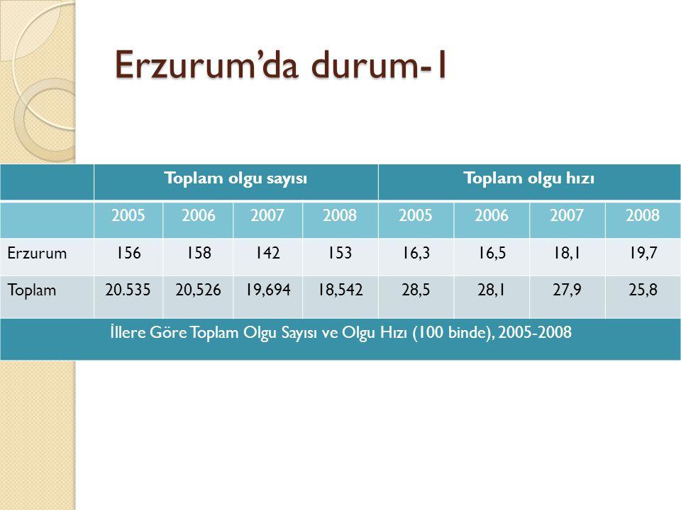 Erzurum'da durum-1 Toplam olgu sayısıToplam olgu hızı 20052006200720082005200620072008 Erzurum15615814215316,316,518,119,7 Toplam20.53520,52619,69418,54228,528,127,925,8 İ llere Göre Toplam Olgu Sayısı ve Olgu Hızı (100 binde), 2005-2008