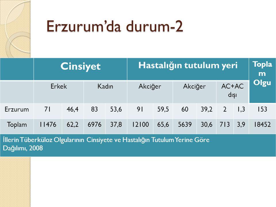 Erzurum'da durum-2 Cinsiyet Hastalı ğ ın tutulum yeri Topla m Olgu ErkekKadınAkci ğ er AC+AC dışı Erzurum7146,48353,69159,56039,221,3153 Toplam1147662,2697637,81210065,6563930,67133,918452 İ llerin Tüberküloz Olgularının Cinsiyete ve Hastalı ğ ın Tutulum Yerine Göre Da ğ ılımı, 2008