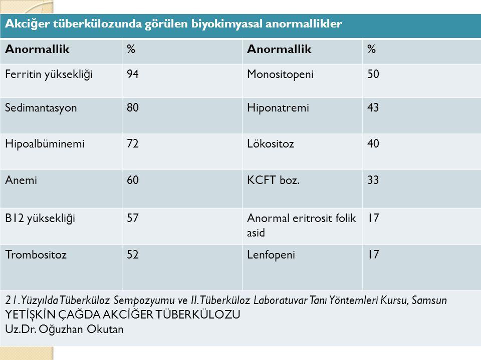 Akci ğ er tüberkülozunda görülen biyokimyasal anormallikler Anormallik% % Ferritin yüksekli ğ i94Monositopeni50 Sedimantasyon80Hiponatremi43 Hipoalbüminemi72Lökositoz40 Anemi60KCFT boz.33 B12 yüksekli ğ i57Anormal eritrosit folik asid 17 Trombositoz52Lenfopeni17 21.